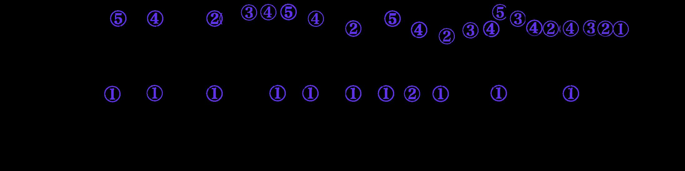 最初の4小説の指番号